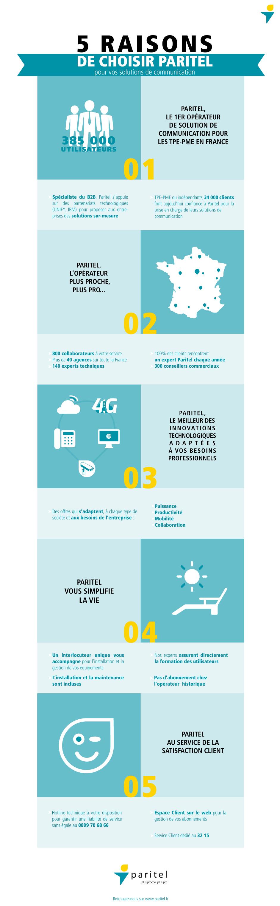 infographie Paritel Operateur Telecom